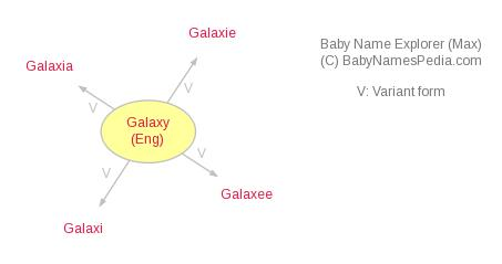 Baby Name Explorer for Galaxy