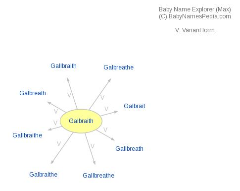 Baby Name Explorer for Galbraith