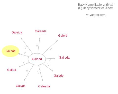 Baby Name Explorer for Galead