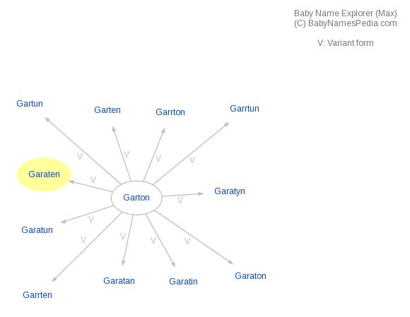 Baby Name Explorer for Garaten
