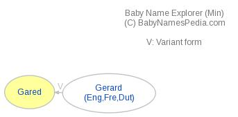 Baby Name Explorer for Gared