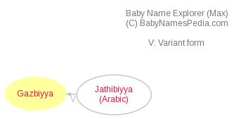 Baby Name Explorer for Gazbiyya
