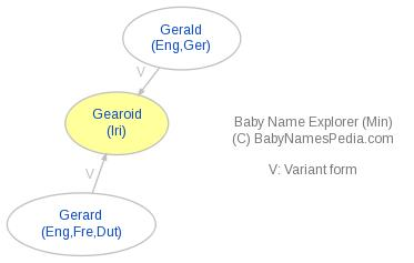 Baby Name Explorer for Gearóid