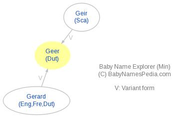 Baby Name Explorer for Geer