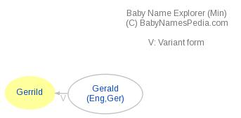 Baby Name Explorer for Gerrild