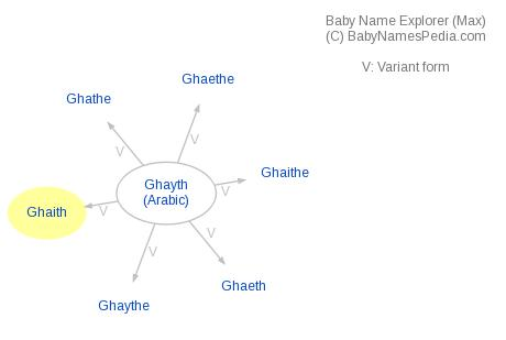 Baby Name Explorer for Ghaith