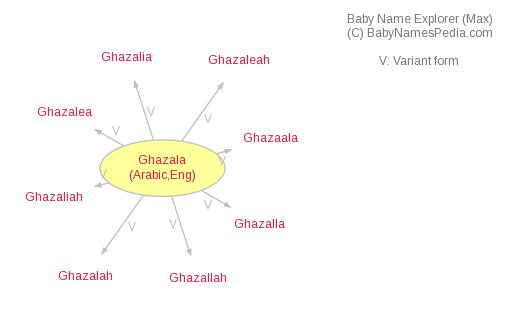 Baby Name Explorer for Ghazala