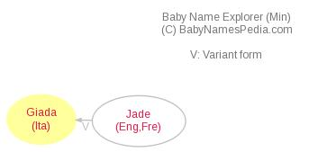 Baby Name Explorer for Giada