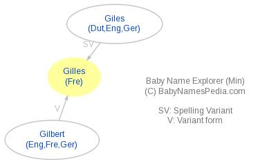 Baby Name Explorer for Gilles