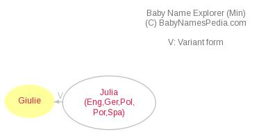 Baby Name Explorer for Giulie