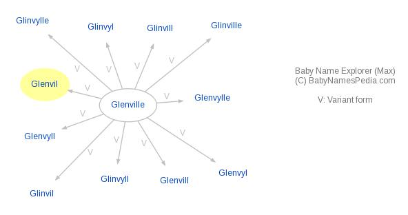 Baby Name Explorer for Glenvil