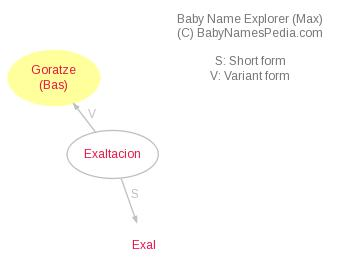 Baby Name Explorer for Goratze