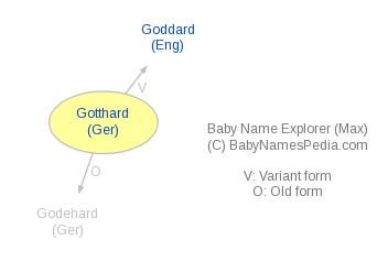 Baby Name Explorer for Gotthard
