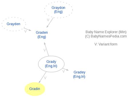 Baby Name Explorer for Gradin