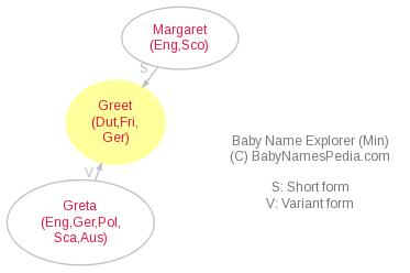 Baby Name Explorer for Greet