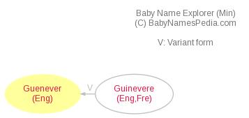 Baby Name Explorer for Guenever