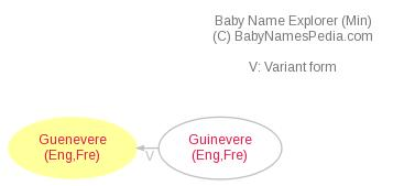 Baby Name Explorer for Guenevere