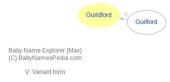 Baby Name Explorer for Guildford