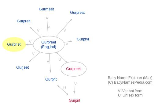 Baby Name Explorer for Gurpriet