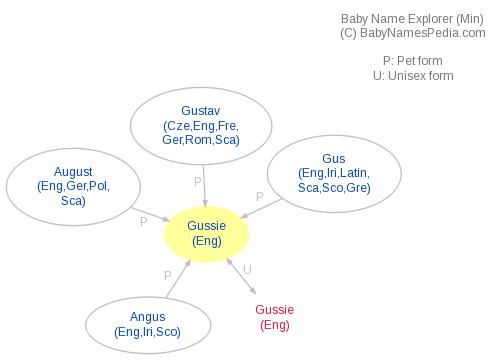 Baby Name Explorer for Gussie