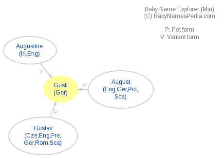 Baby Name Explorer for Gustl