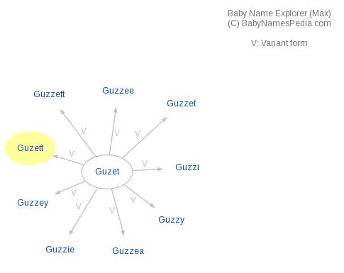 Baby Name Explorer for Guzett