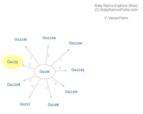 Baby Name Explorer for Guzzy