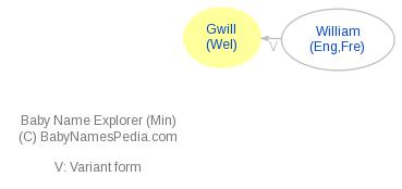 Baby Name Explorer for Gwill