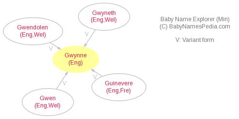 Baby Name Explorer for Gwynne
