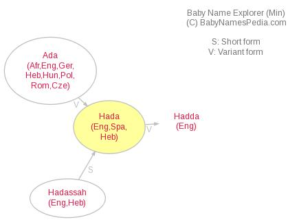 Baby Name Explorer for Hada