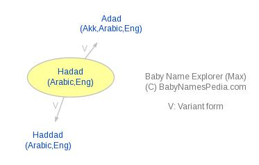 Baby Name Explorer for Hadad