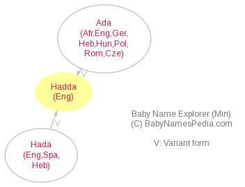 Baby Name Explorer for Hadda
