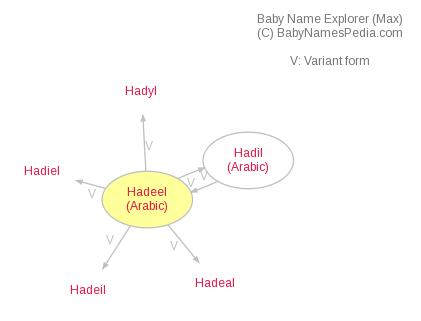 Baby Name Explorer for Hadeel
