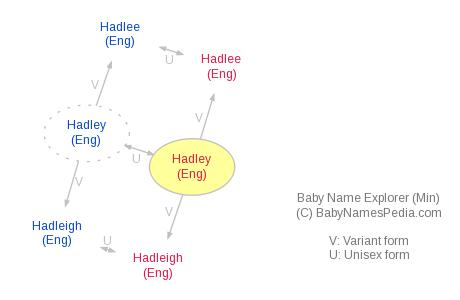 Baby Name Explorer for Hadley