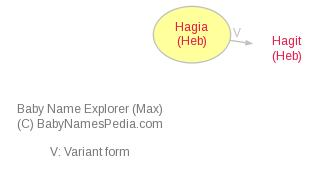 Baby Name Explorer for Hagia