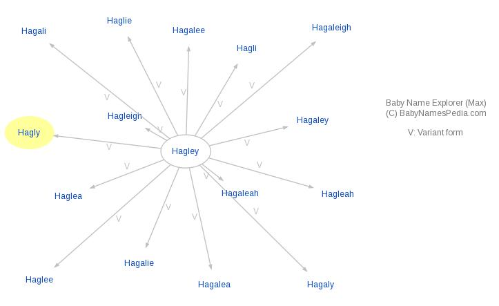Baby Name Explorer for Hagly