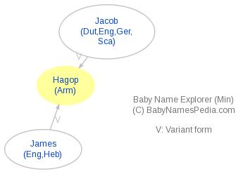 Baby Name Explorer for Hagop