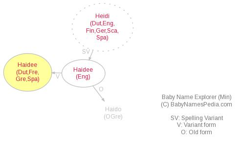 Baby Name Explorer for Haidée
