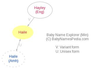Baby Name Explorer for Haile