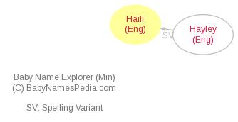 Baby Name Explorer for Haili