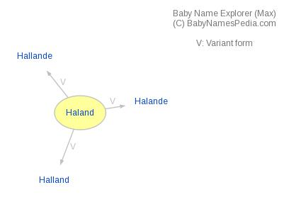 Baby Name Explorer for Haland