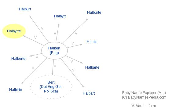Baby Name Explorer for Halbyrte