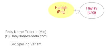 Baby Name Explorer for Haleigh