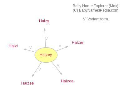 Baby Name Explorer for Halzey