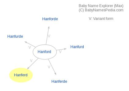 Baby Name Explorer for Hanferd