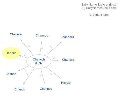 Baby Name Explorer for Hanoch
