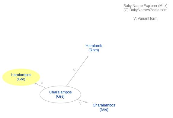 Baby Name Explorer for Haralampos