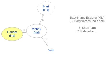 Baby Name Explorer for Hariom