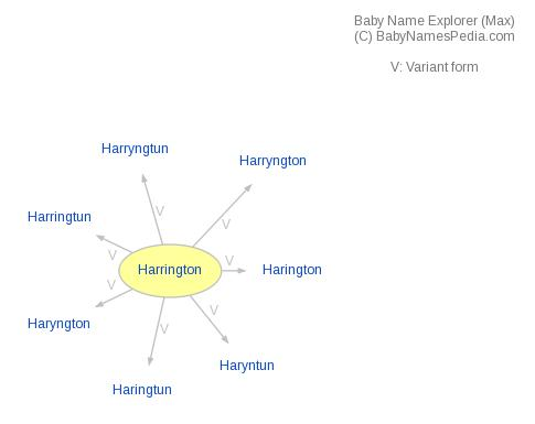 Baby Name Explorer for Harrington