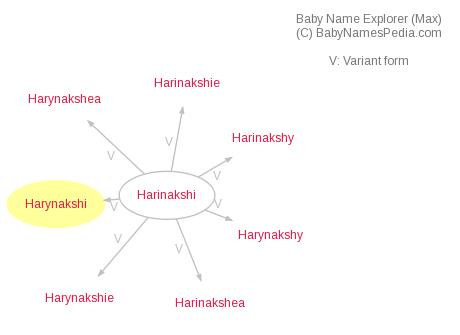 Baby Name Explorer for Harynakshi